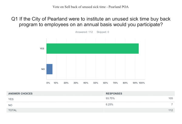 PPOA_vote